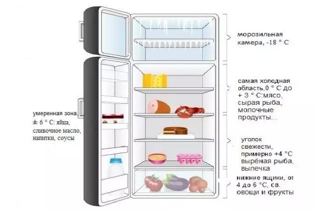 Распределение температуры в холодильнике.