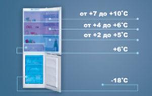 Температура внутри холодильника