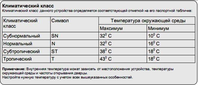 Виды температурных классов